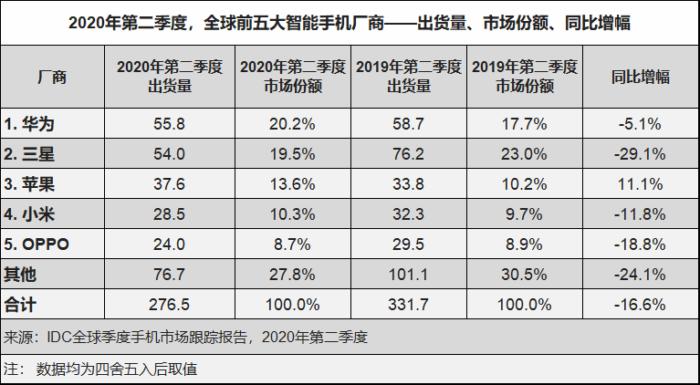 第二季度全球手机出货量市场份额