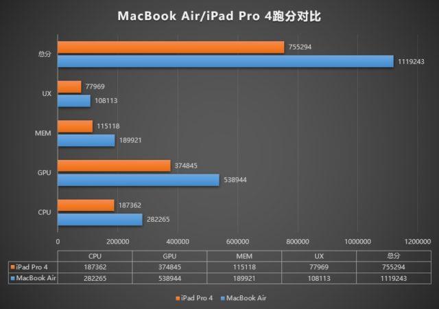 苹果M1 MacBook Air跑分